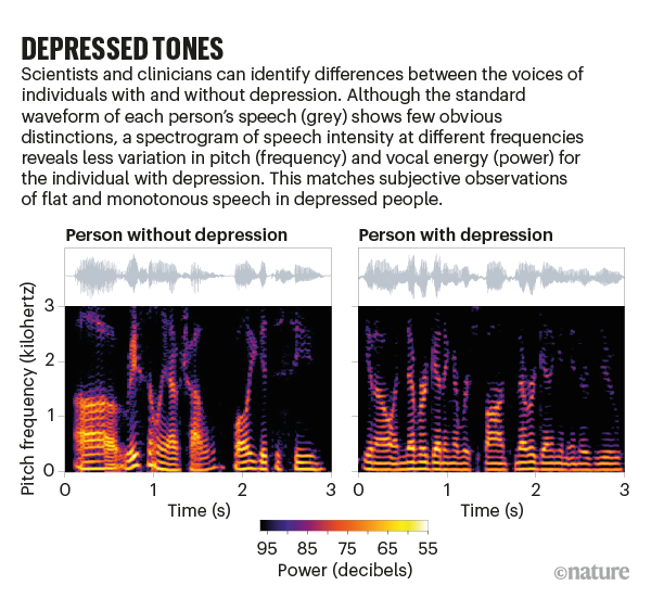 DEPRESSED TONES: a visual analysis of a person with and without depression show identifiable differences.