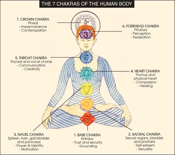 pranic healing chakras, types of chakras in human body, symbols f pranic healing, chakras in human body