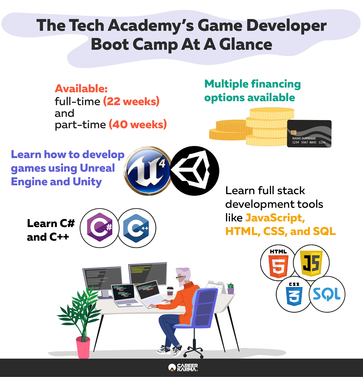 Infographic covering The Tech Academy's Game Developer boot camp