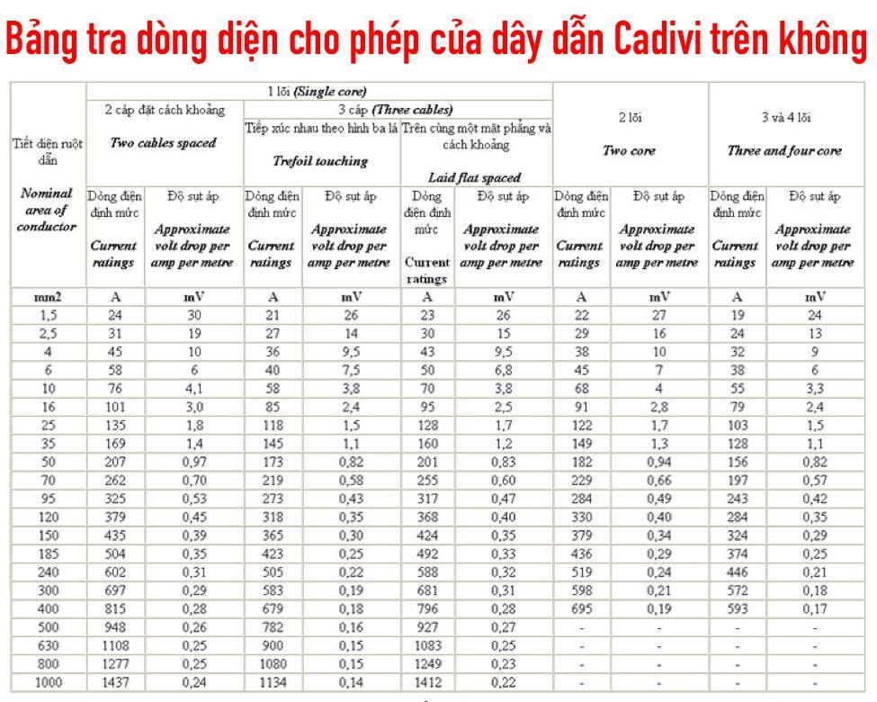 Bảng tra dòng diện cho phép của dây dẫn Cadivi hạ thế trên không