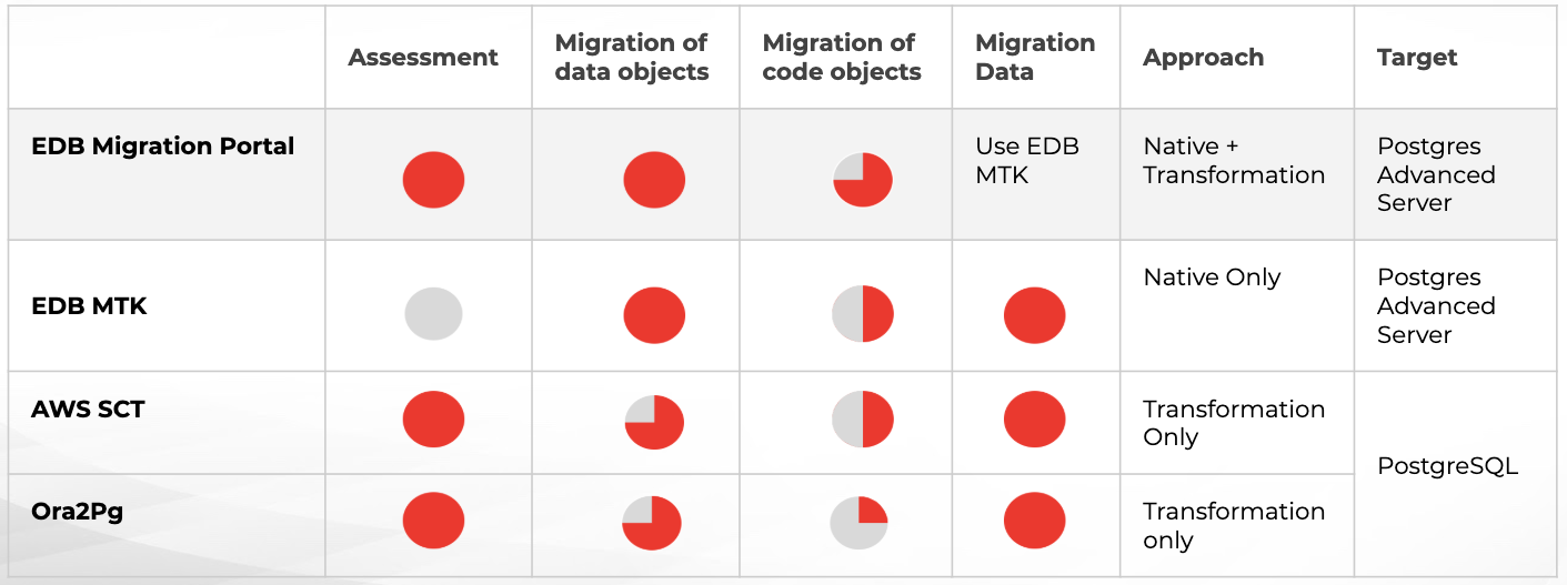 Data Migration from Oracle to PostgreSQL
