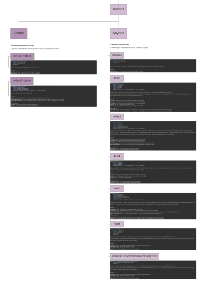 Uniswap v3 pools map actions