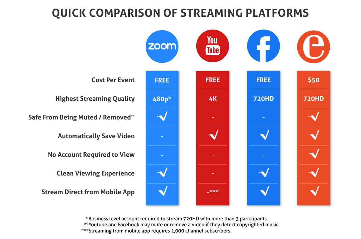 infographic comparing zoom, youtube, facebook, and eventlive services. Shows cost per event (all free except $50 for eventline), Highest streaming quality: 480 for zoom, 4k for youtube, 720HD for facebook, 720HD for eventlive. Safe from being muted / removed: zoom and eventlive yes, youtube facebook no, they may detect copyrighted music the DJ is playing and mute or remove the livestream. Automatically saves video: no on zoom, yes to other three. No account required to view: only eventlive is accessible without account or app. Clean viewing experience: all except youtube. Stream direct from mobile app: all but youtube which requires 1,000 channel subscribers.