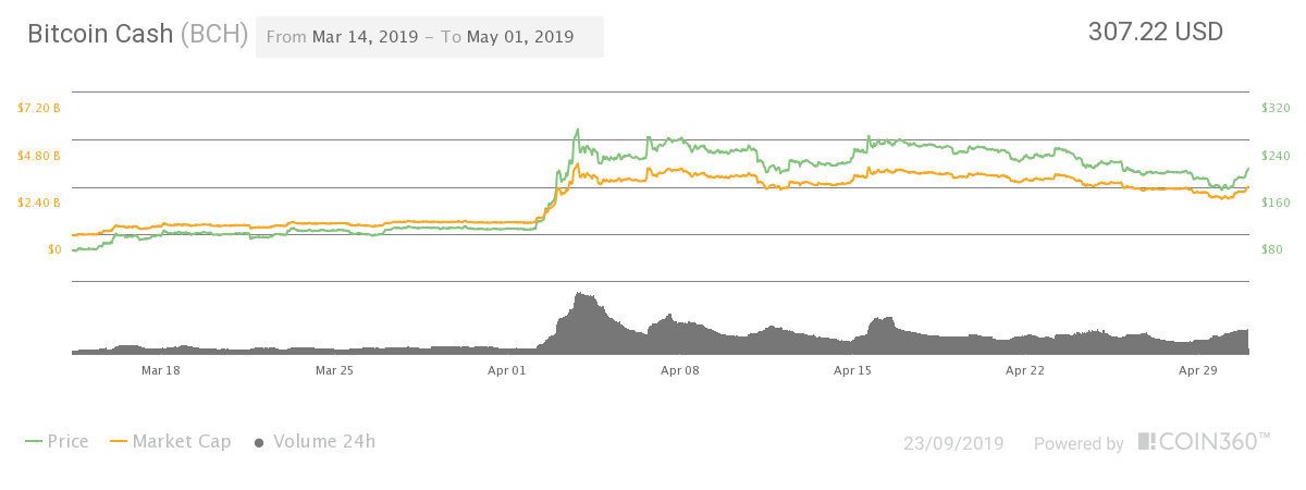 Bitcoin Cash (BCH) price in March 2019