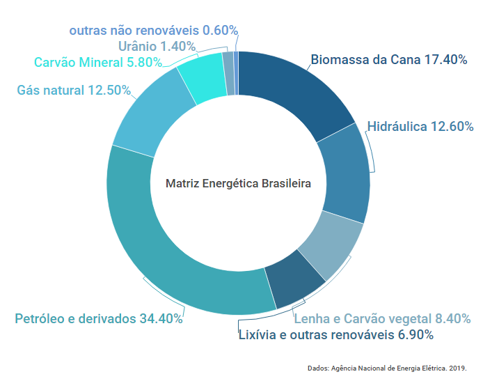 Gráfico mostrando a matriz energética brasileira, composta majoritariamente por petróleo e derivados. Setor energético cumprindo metas ambientais.