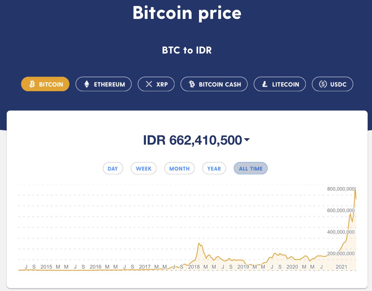 Harga Bitcoin Rupiah