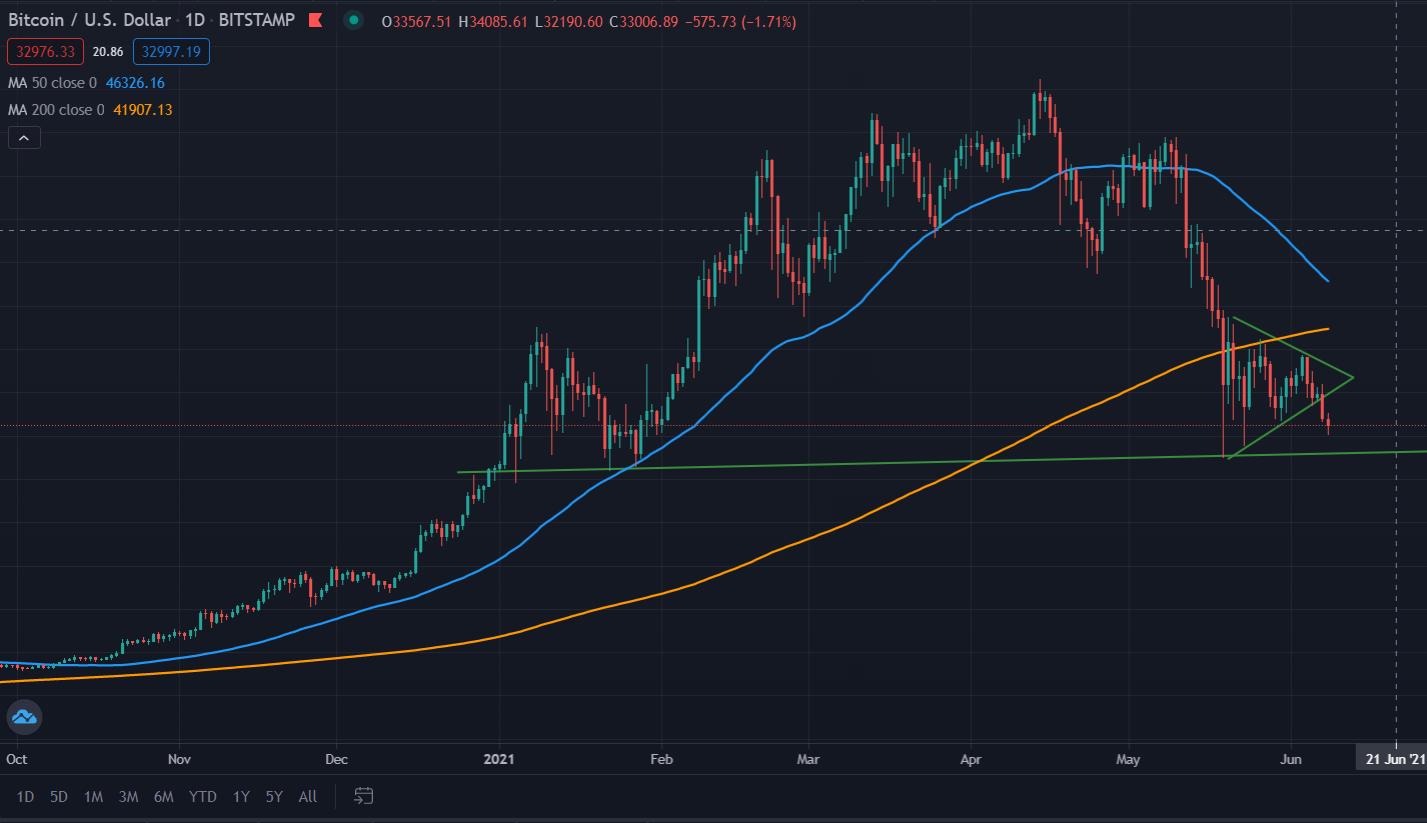 Preço do Bitcoin. Fonte: Tradingview.