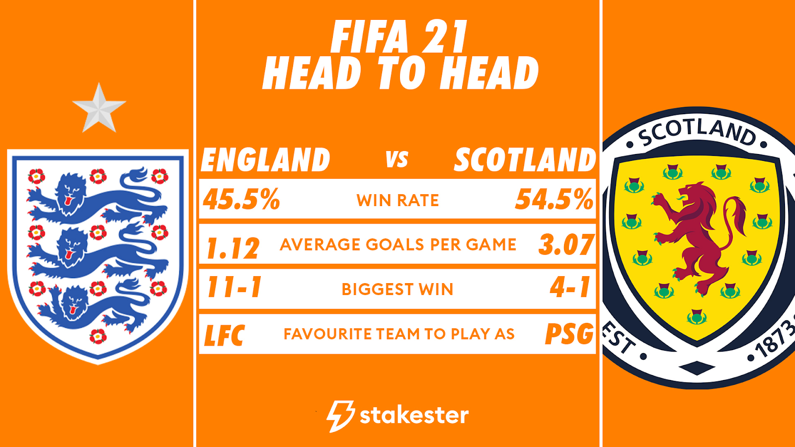 Stakester data for England vs Scotland games in which Scotland won 54.5% of games.