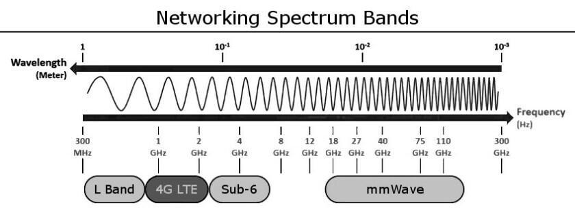 كيف يعمل 5G