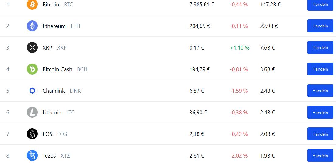 Coinbase Angebot an handelbaren Kryptowährungen im Überblick