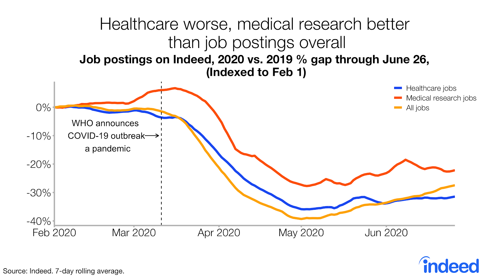 Healthcare worse, medical research better than job postings overall