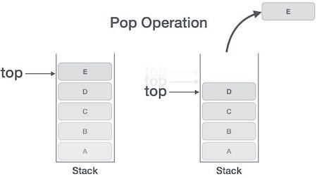 Stack Pop Operation