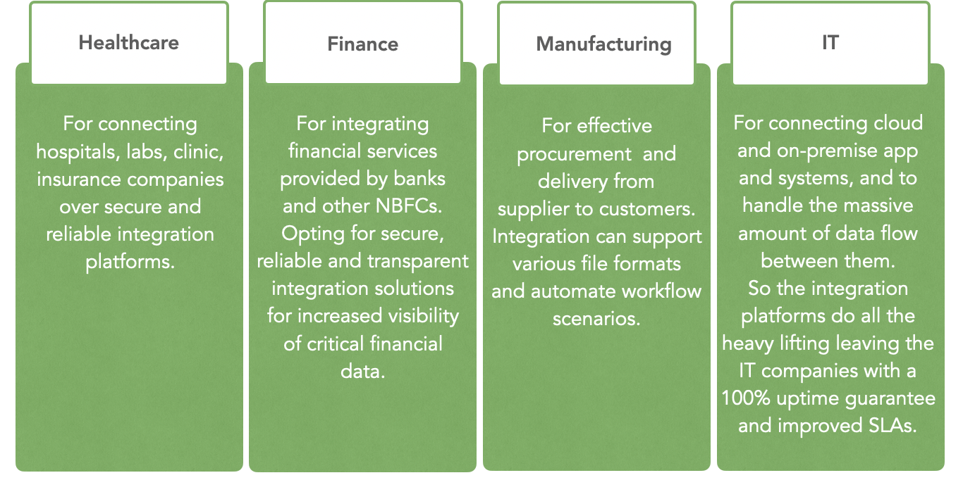 b2b integration and industries
