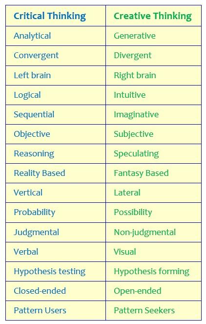 Critical vs Creative Thinking