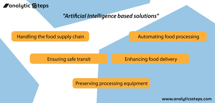 Artificial Intelligence based solutions which include handling food supply chain, ensuring safe transit, preserving processing equipment, automating food processing and enhancing food delivery