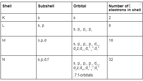 The distribution of electrons in shell,  subshell and orbitals