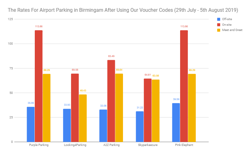 The Rates For Airport Parking in Birmingham After Using My Favourite Voucher Codes - 29th July - 5th August 2019)