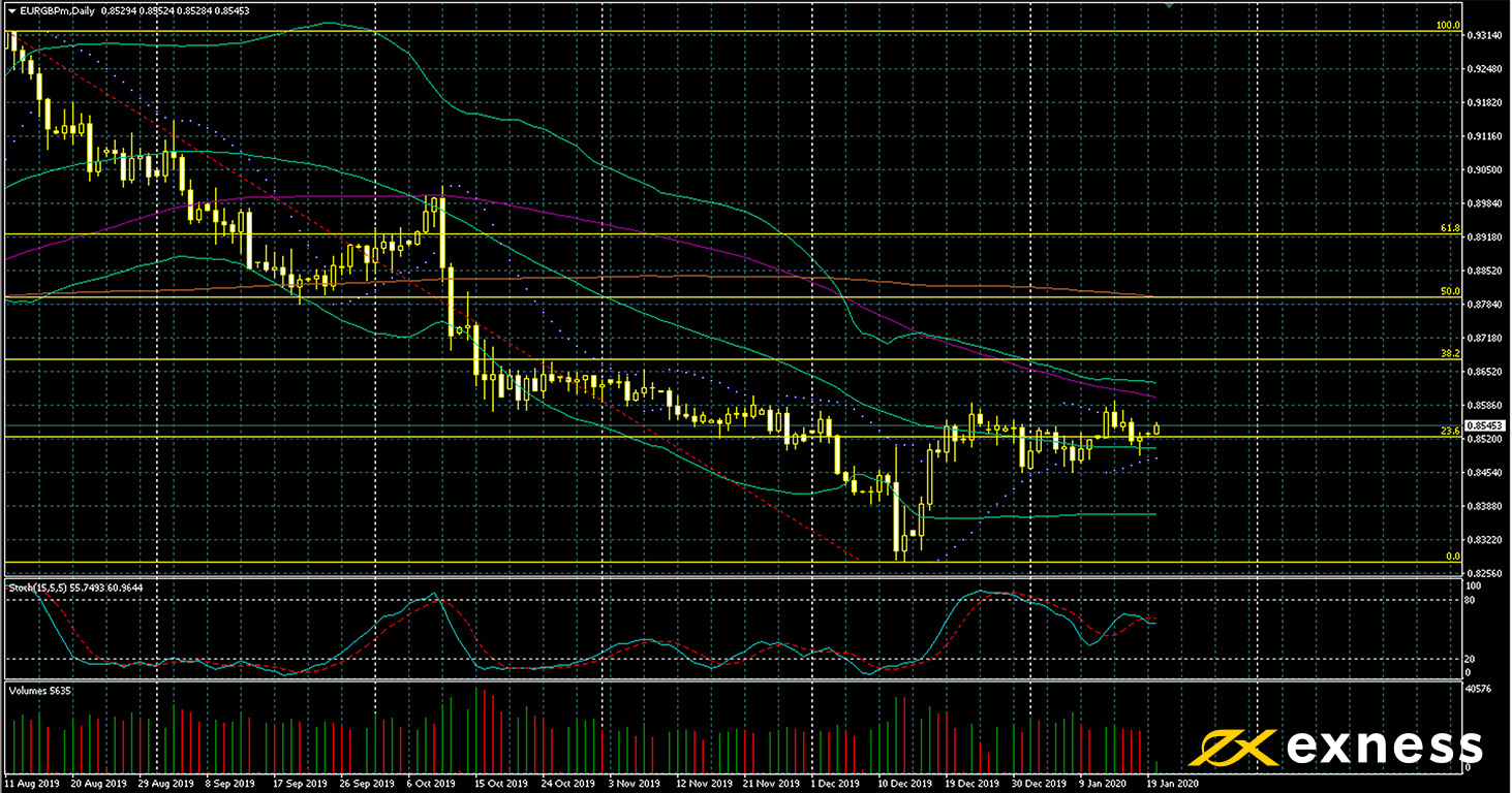weekly forex data preview