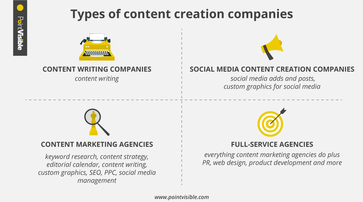 content creation companies types