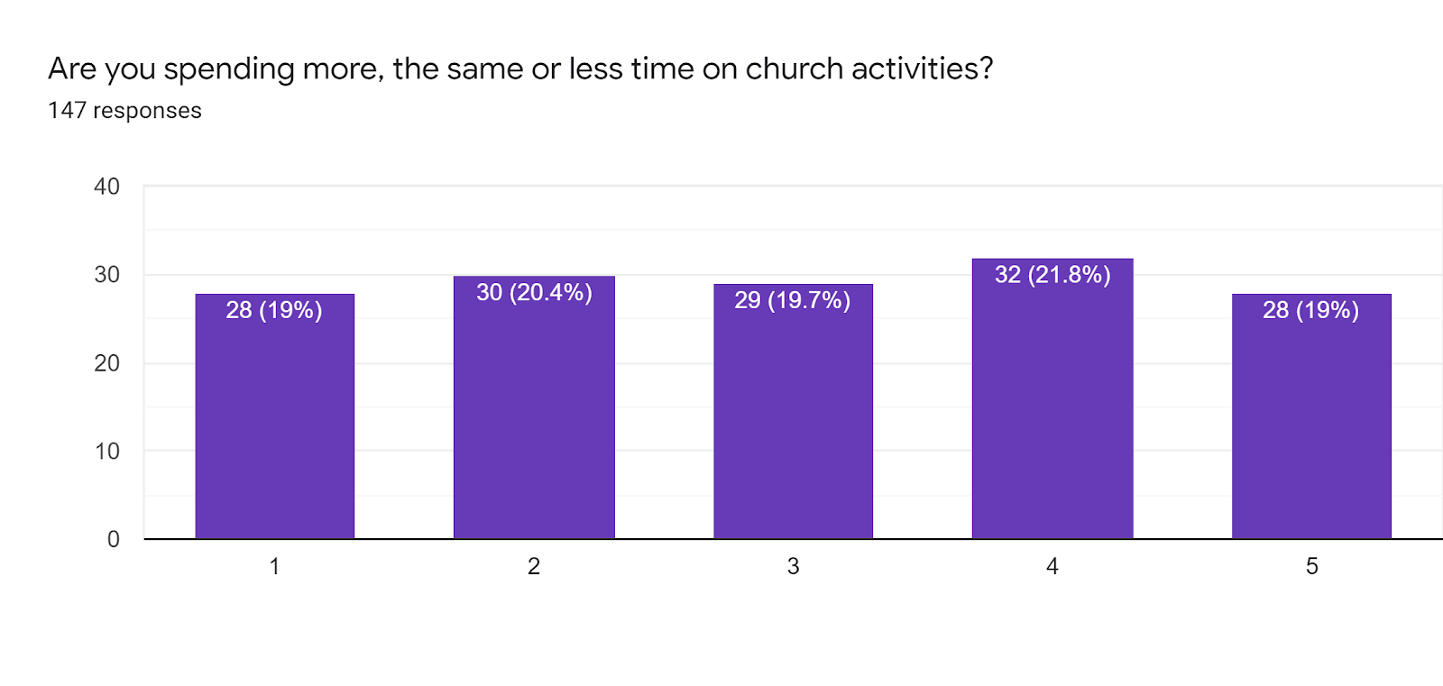 There was an even split between time spent on church activities during the covid pandemic