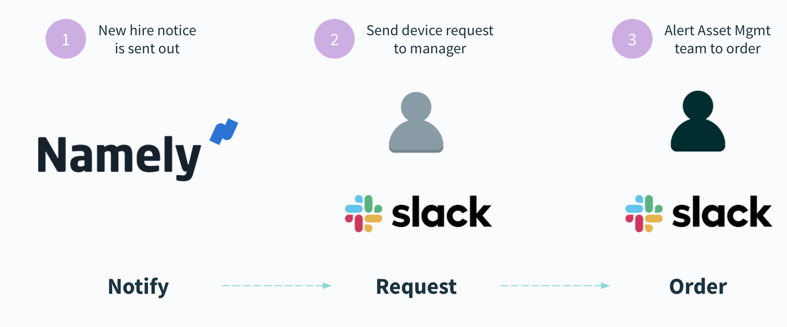 A workflow automation that streamlines the process of providing new hires with the equipment they need