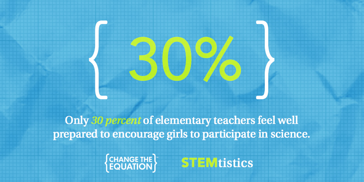 only 30% of elementary teachers feel they can encourage girls for science