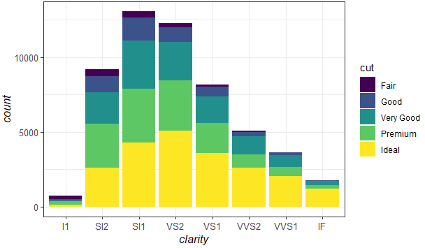 Change size of axes title and labels in ggplot2
