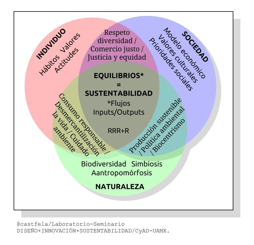 Modelo-Sustentabilidad.jpg