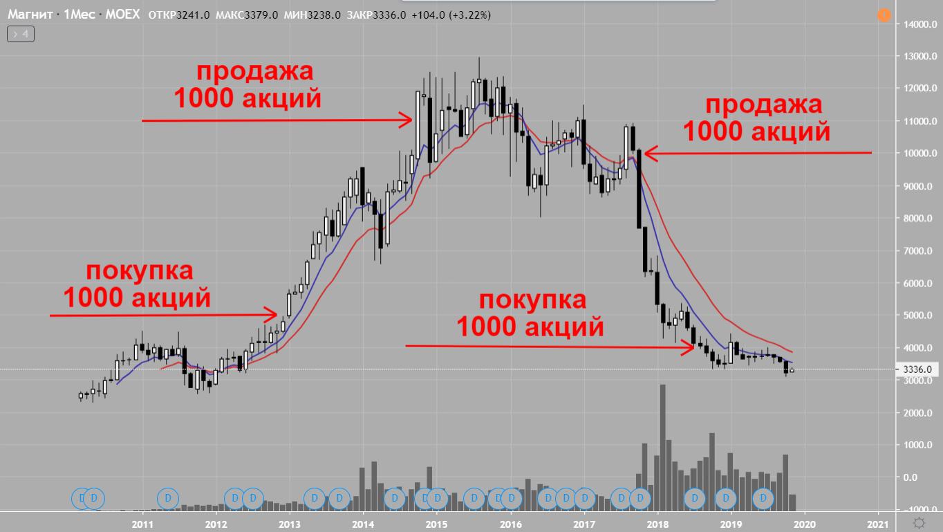 Инвестиции в фондовый рынок России