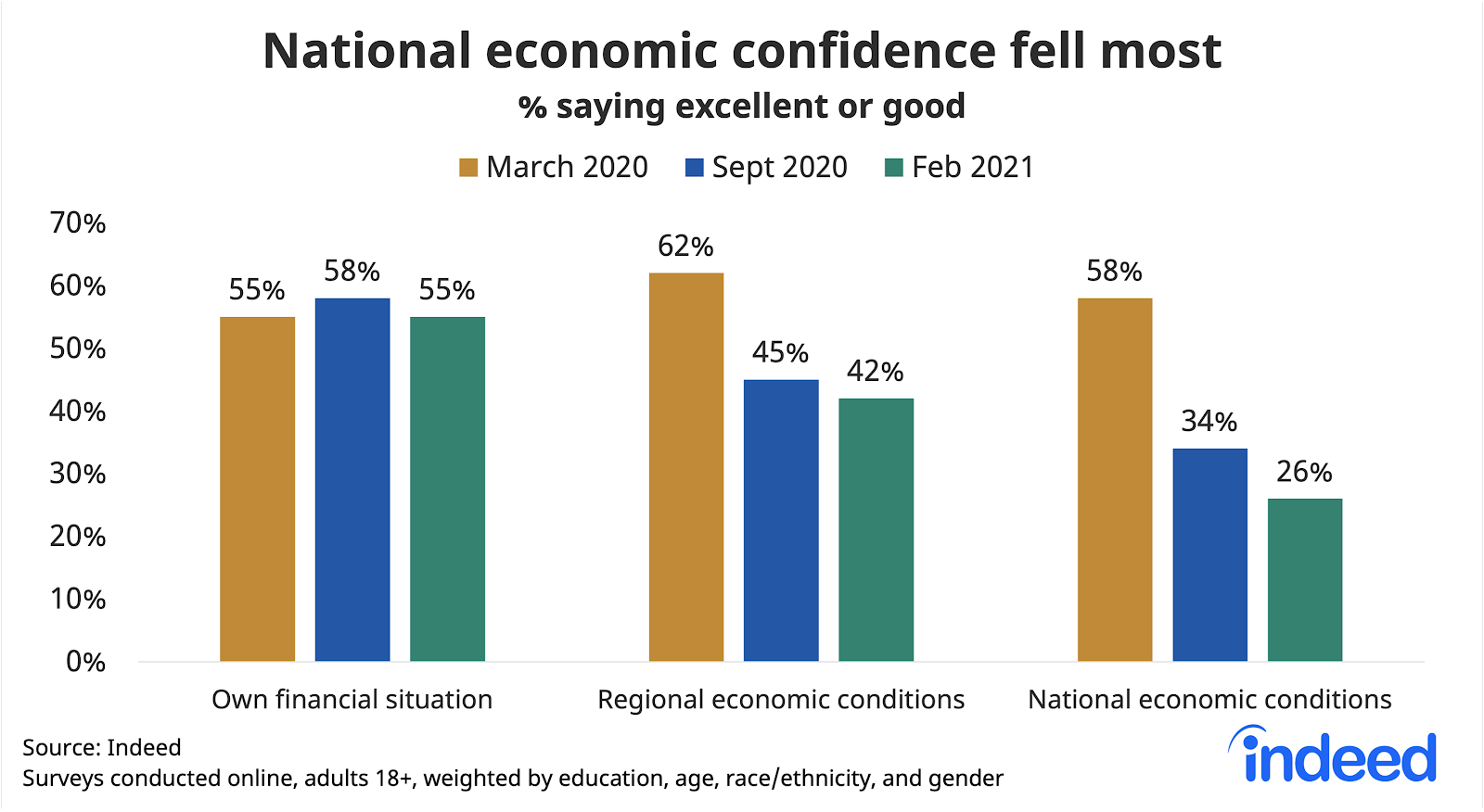 Bar graph titled national economic confidence fell most