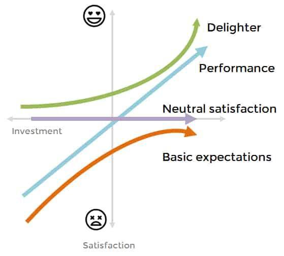 Kano Model: Customer Support