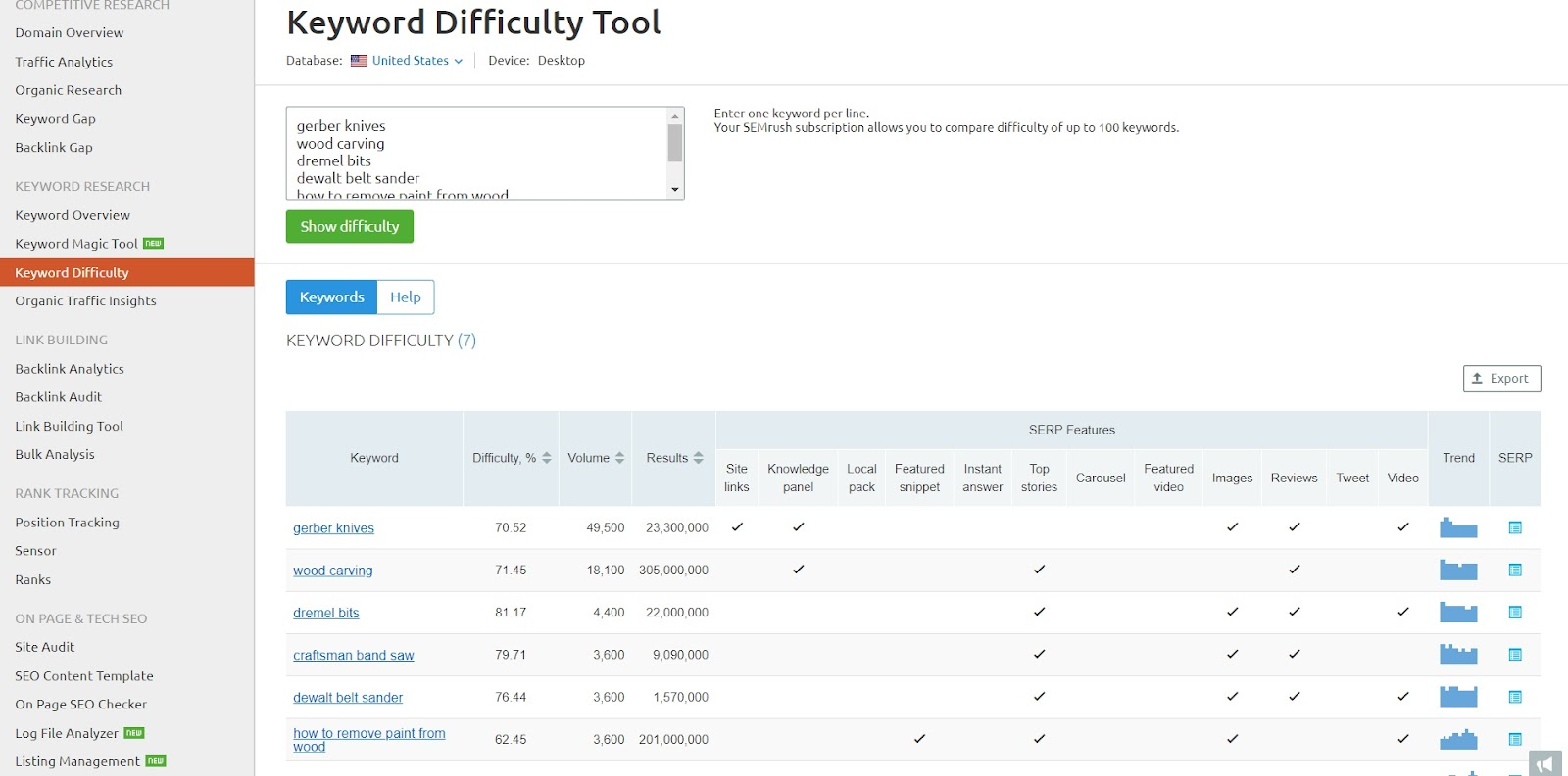 Screenshot of SEMRush showcasing the keyword difficulty of a few examples.