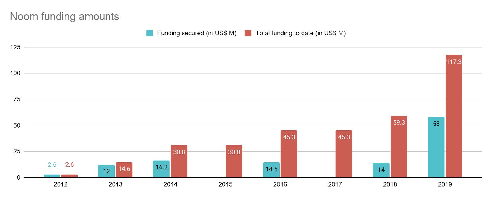 Noom funding amounts