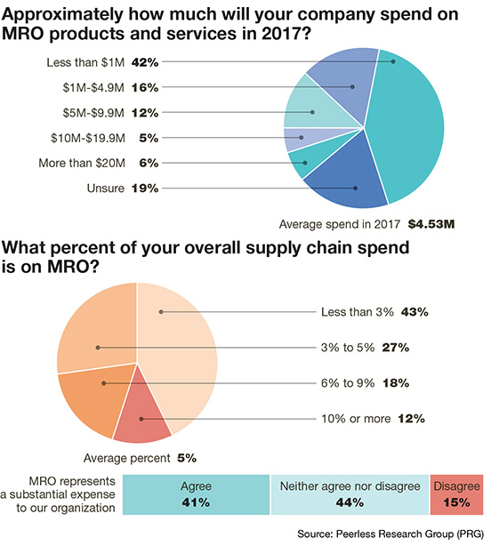 MRO cost and spend