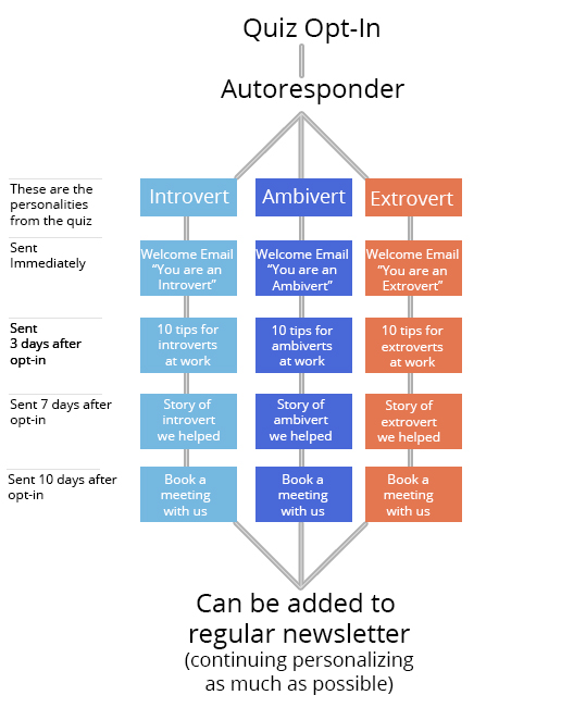 Quiz opt-in autoresponder flowchart