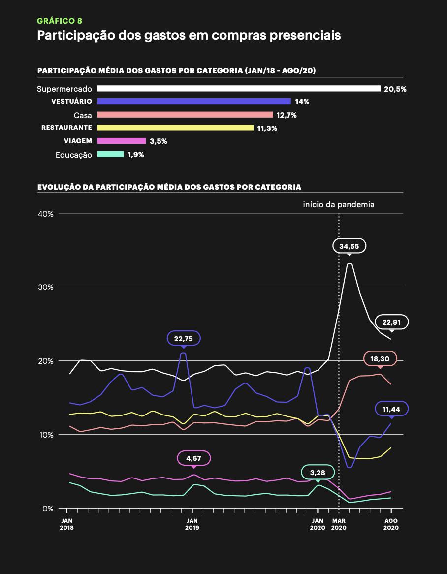 Gráfico: Participação dos gastos em compras presenciais.