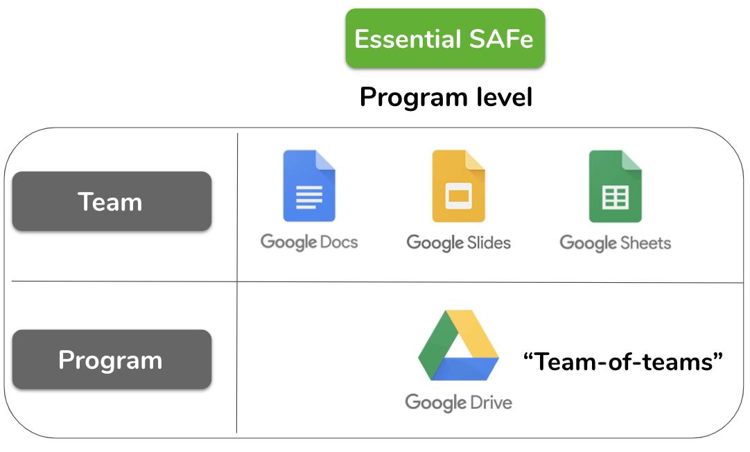 Essential SAFe scaled agile framework example | Echometer