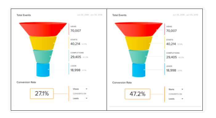 analytics from brand quiz with 47% of starts becoming leads and 27% of all quiz views converting to leads