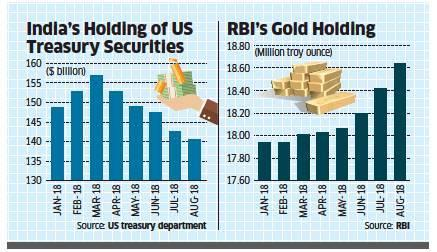 Image result for RBI  forex reserves
