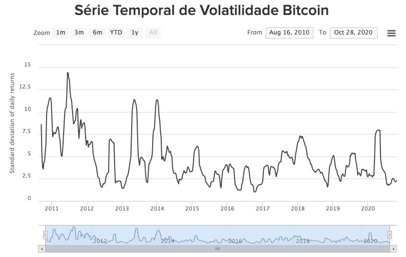 Volatilidade histórica do preço do bitcoin. Fonte: BuyBitcoinWorldwide.