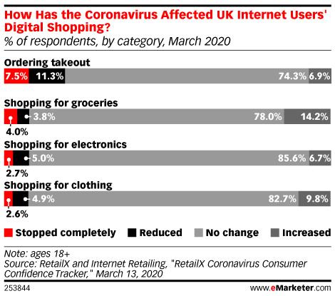 Coronavirus affect on UK Internet Users