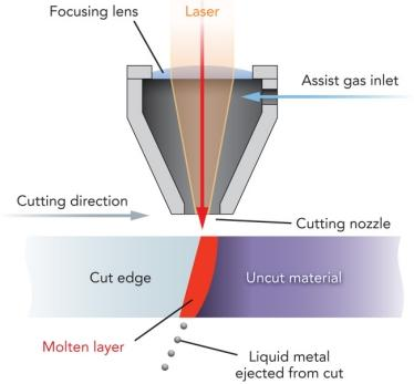 Melt-and-blow-laser-cutting-1