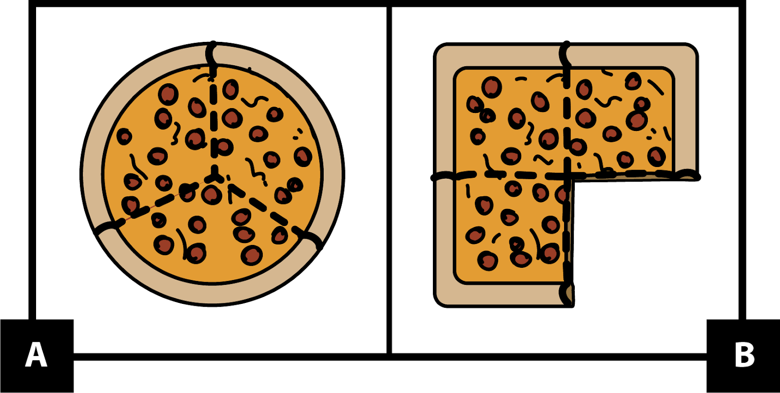 A: a round pizza cut into 3 equal pieces. B: a square pizza cut into 4 equal pieces. 1 piece is missing.