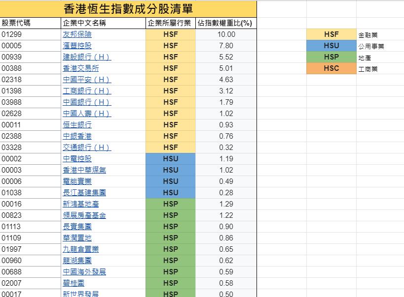 香港恆生指數成份股
