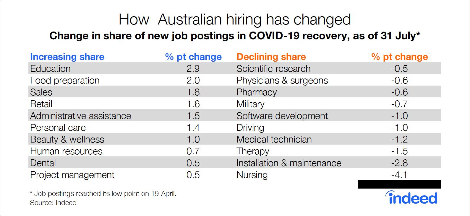 How Australian hiring has changed