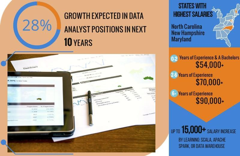 Data Analyst salary & career outlook projections.