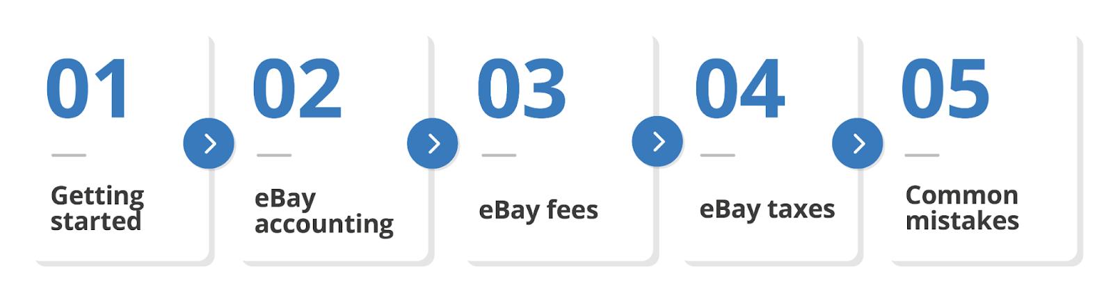 eBay accounting hub sections