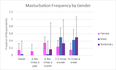 frequency-of-masturbation-in-females
