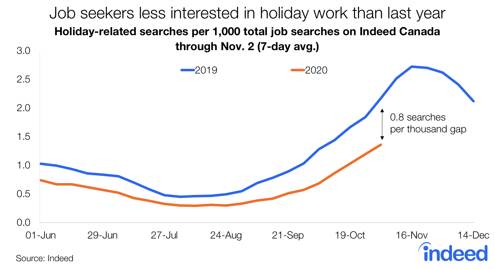 Line graph job seekers less interested in holiday work than last year.