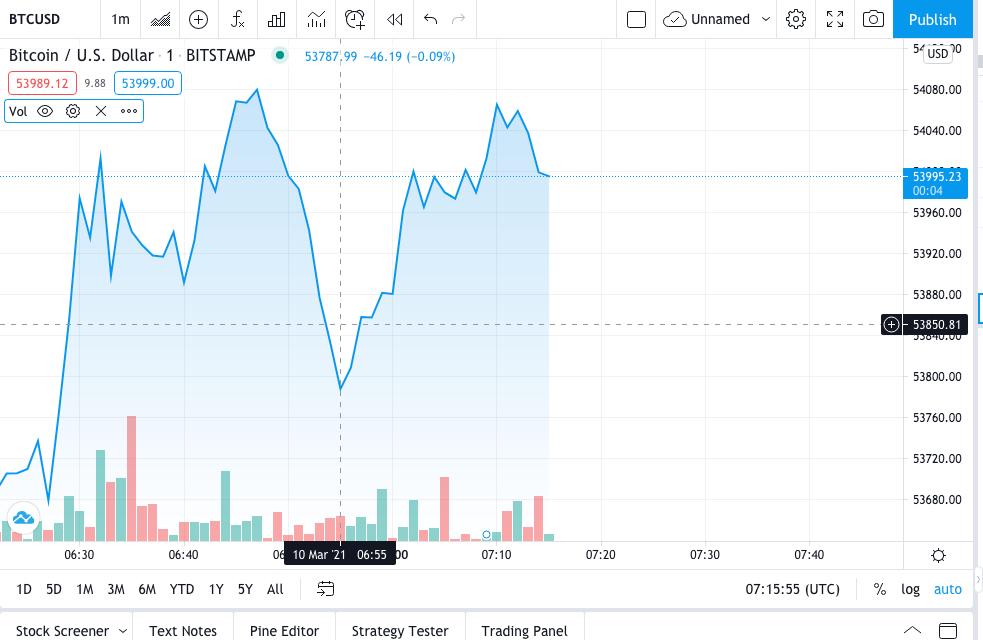 binanso prekyba su eth arba btc rinkos kapitalizacija btc
